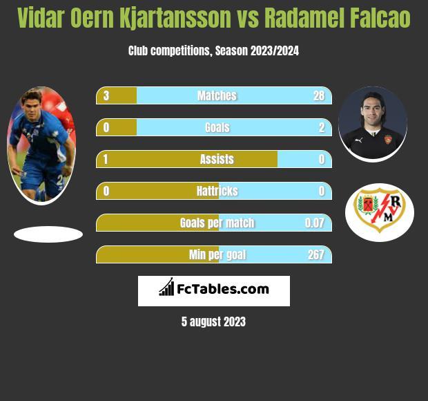 Vidar Oern Kjartansson vs Radamel Falcao infographic