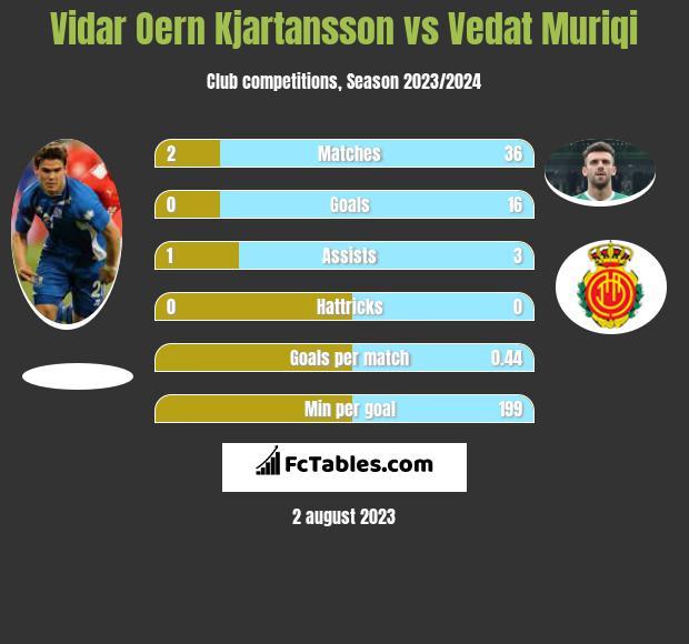 Vidar Oern Kjartansson vs Vedat Muriqi infographic