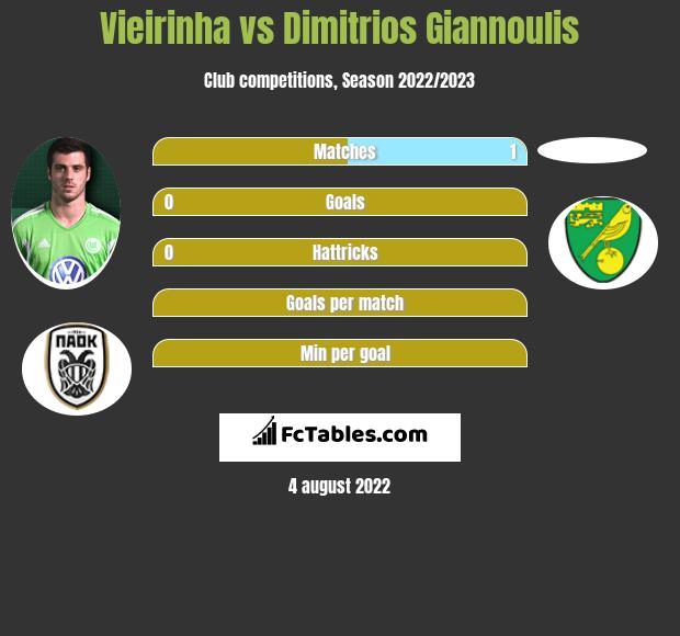 Vieirinha vs Dimitrios Giannoulis infographic