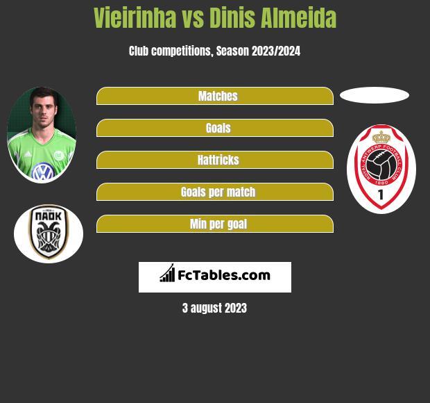 Vieirinha vs Dinis Almeida infographic