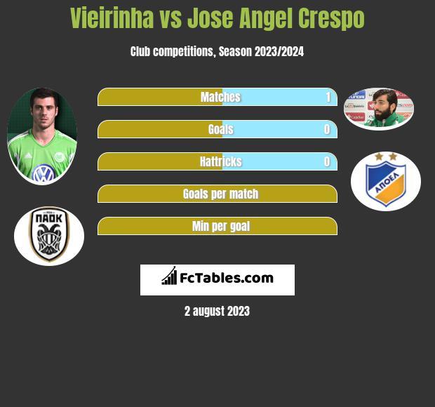 Vieirinha vs Jose Angel Crespo infographic