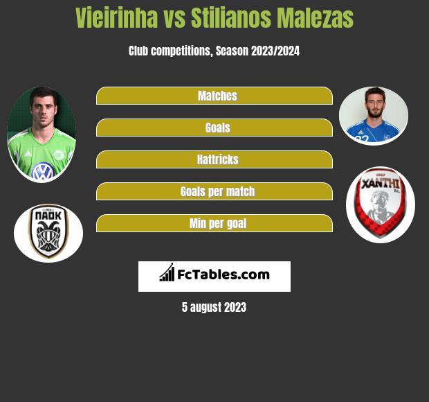 Vieirinha vs Stilianos Malezas infographic