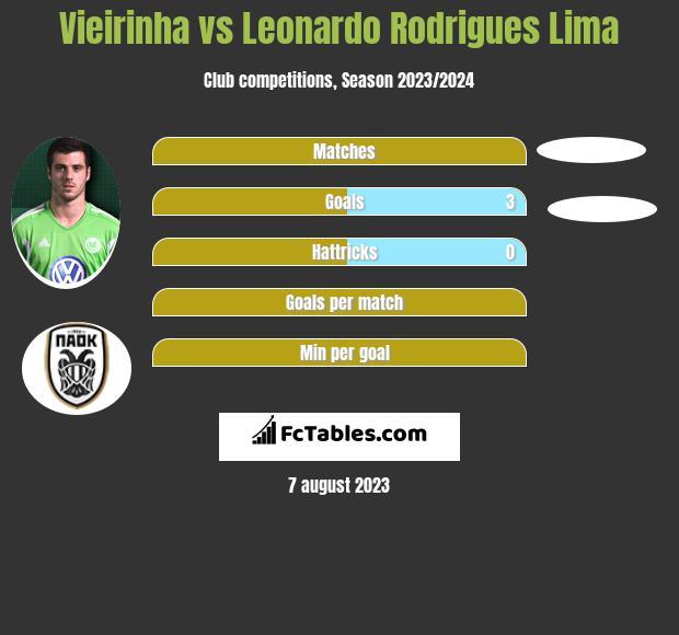 Vieirinha vs Leonardo Rodrigues Lima infographic