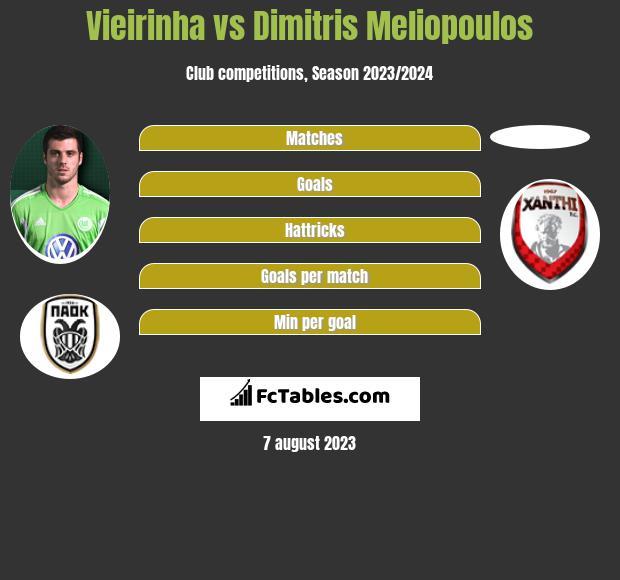 Vieirinha vs Dimitris Meliopoulos infographic