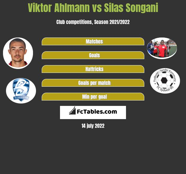 Viktor Ahlmann vs Silas Songani h2h player stats