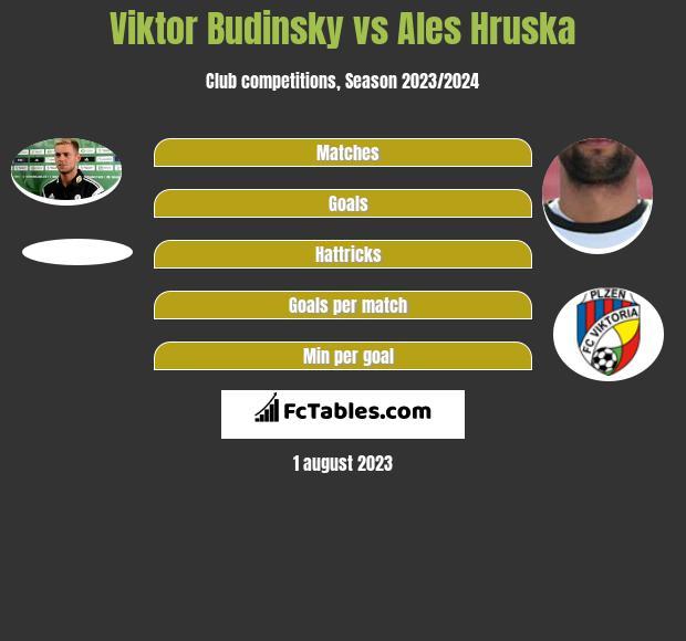 Viktor Budinsky vs Ales Hruska infographic