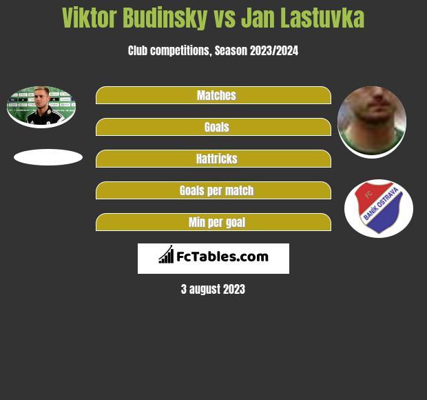 Viktor Budinsky vs Jan Lastuvka infographic