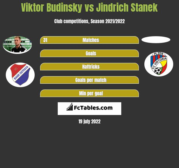 Viktor Budinsky vs Jindrich Stanek infographic