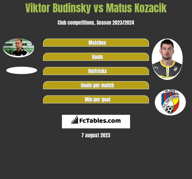 Viktor Budinsky vs Matus Kozacik infographic