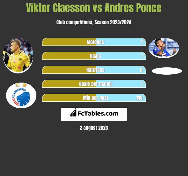 Viktor Claesson vs Andres Ponce infographic