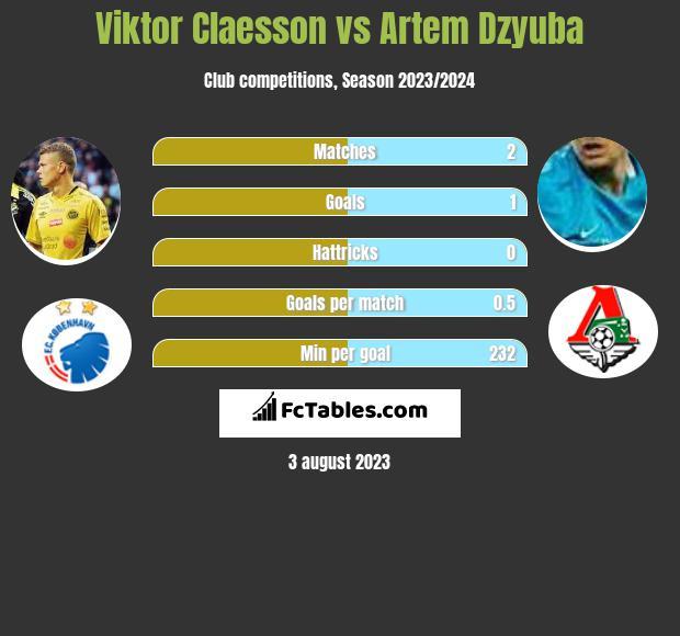 Viktor Claesson vs Artem Dzyuba h2h player stats