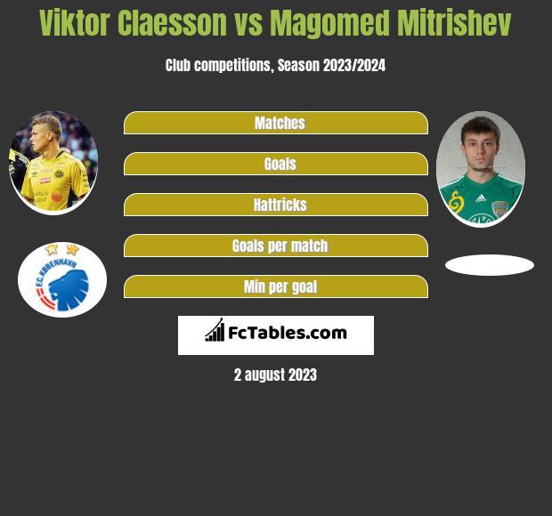 Viktor Claesson vs Magomed Mitrishev infographic