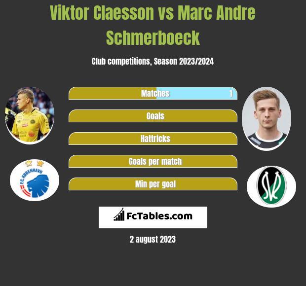 Viktor Claesson vs Marc Andre Schmerboeck infographic