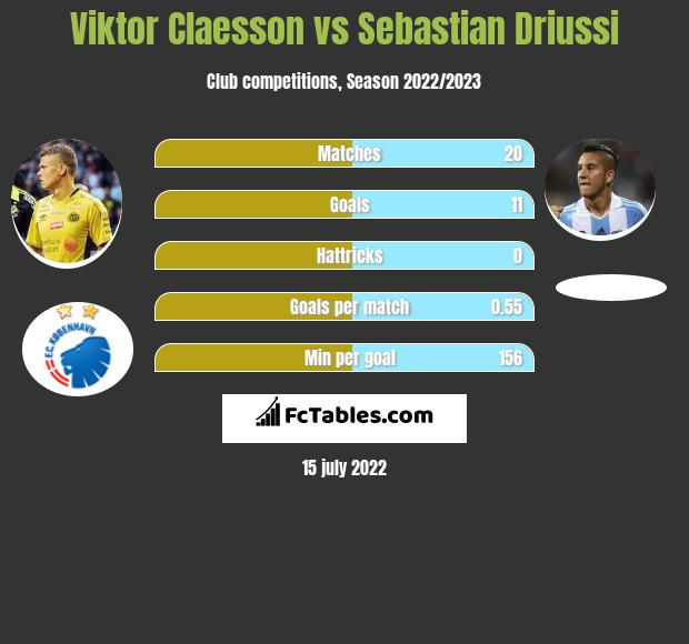 Viktor Claesson vs Sebastian Driussi h2h player stats