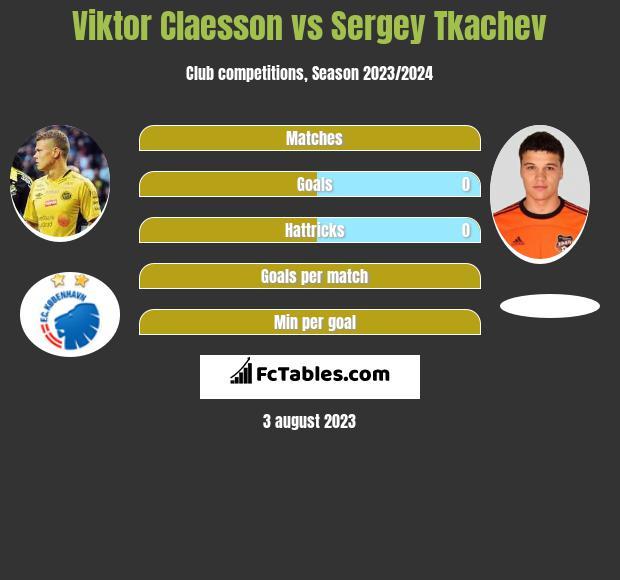 Viktor Claesson vs Sergey Tkachev h2h player stats
