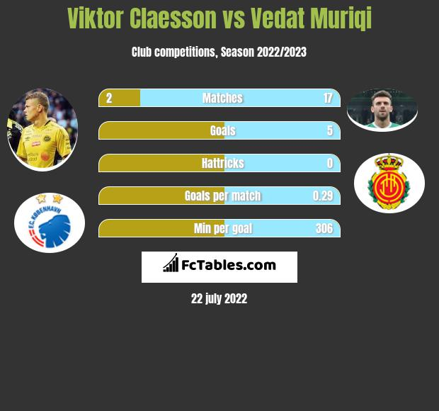Viktor Claesson vs Vedat Muriqi h2h player stats