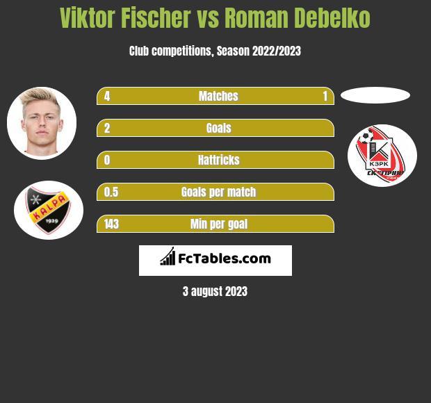 Viktor Fischer vs Roman Debelko infographic