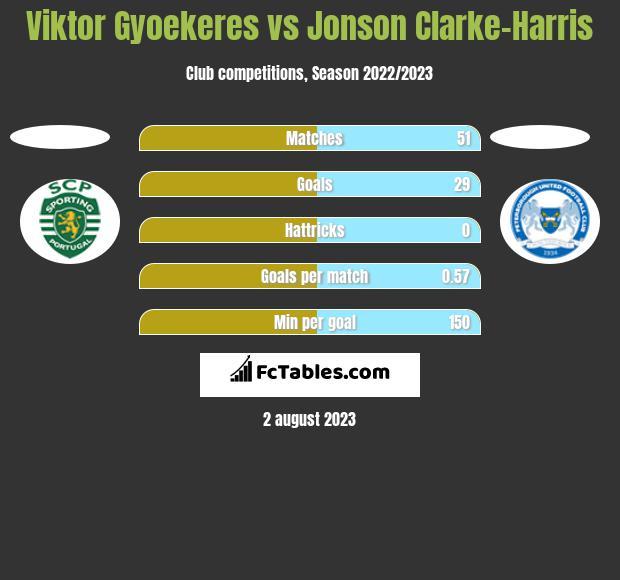 Viktor Gyoekeres vs Jonson Clarke-Harris h2h player stats