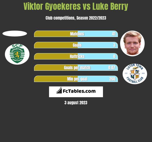 Viktor Gyoekeres vs Luke Berry h2h player stats