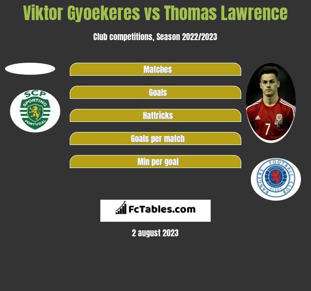 Viktor Gyoekeres vs Thomas Lawrence h2h player stats