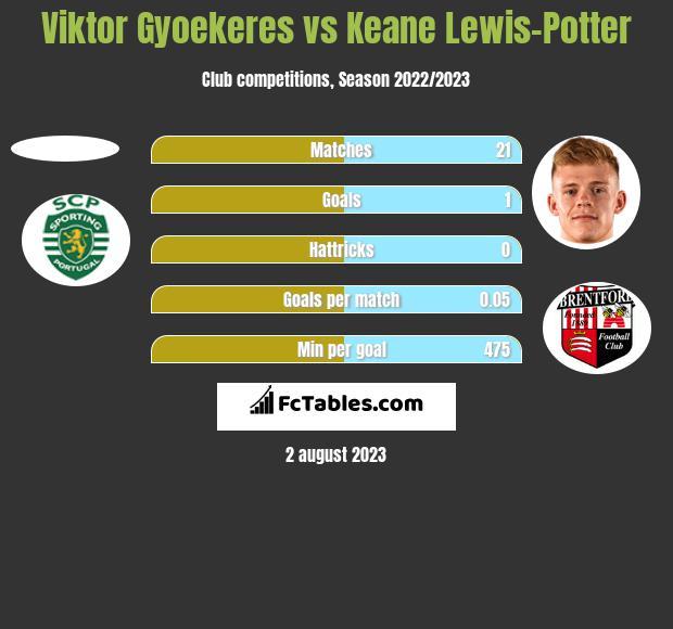 Viktor Gyoekeres vs Keane Lewis-Potter h2h player stats