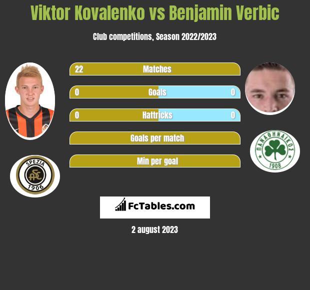 Wiktor Kowalenko vs Benjamin Verbic infographic