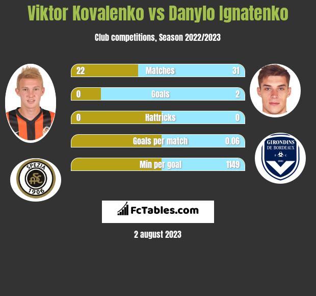 Wiktor Kowalenko vs Danylo Ignatenko infographic
