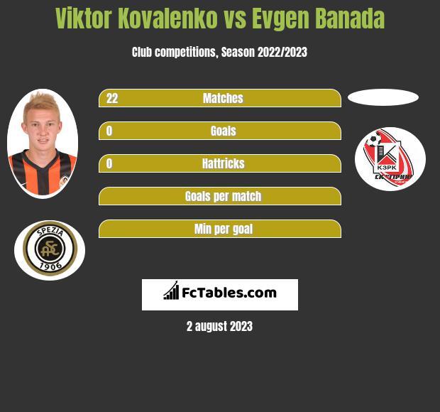 Viktor Kovalenko vs Evgen Banada infographic