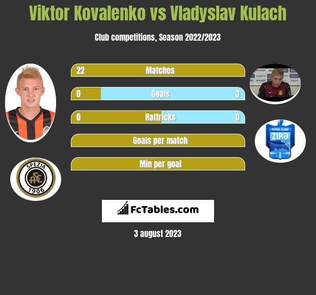 Viktor Kovalenko vs Vladyslav Kulach h2h player stats