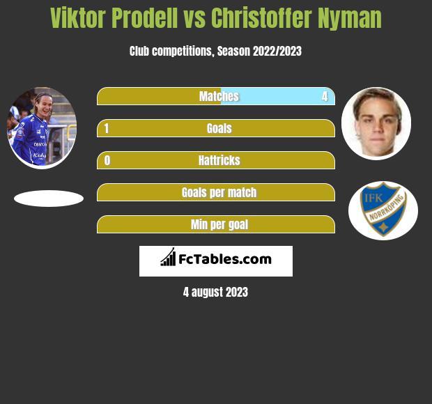Viktor Prodell vs Christoffer Nyman infographic