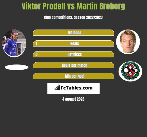 Viktor Prodell vs Martin Broberg infographic