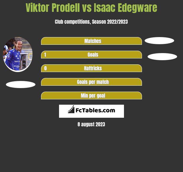 Viktor Prodell vs Isaac Edegware infographic