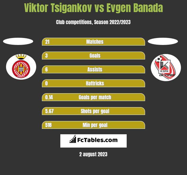 Viktor Tsigankov vs Evgen Banada h2h player stats