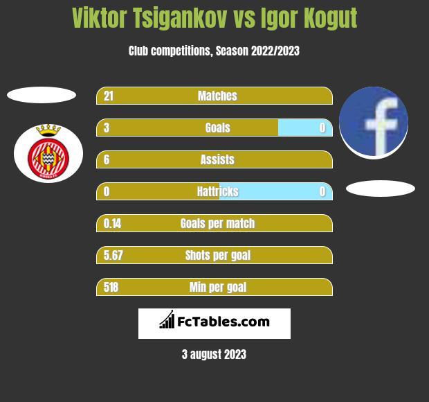 Viktor Tsigankov vs Igor Kogut h2h player stats