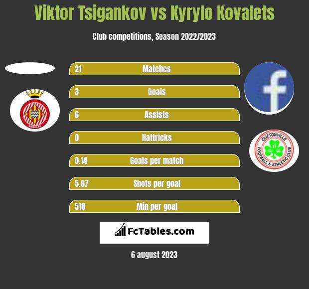 Viktor Tsigankov vs Kyrylo Kovalets h2h player stats