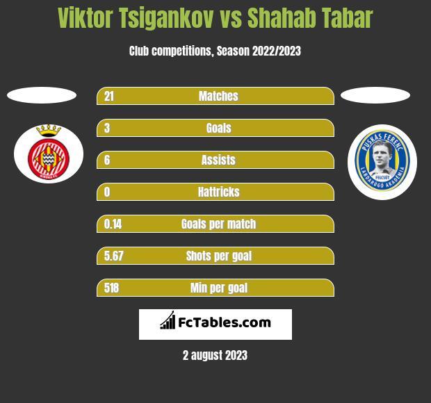 Viktor Tsigankov vs Shahab Tabar h2h player stats