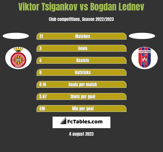 Viktor Tsigankov vs Bogdan Lednev h2h player stats