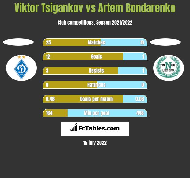 Viktor Tsigankov vs Artem Bondarenko h2h player stats