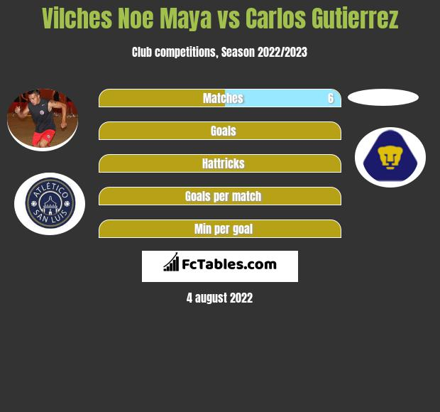 Vilches Noe Maya infographic statistics for San Luis