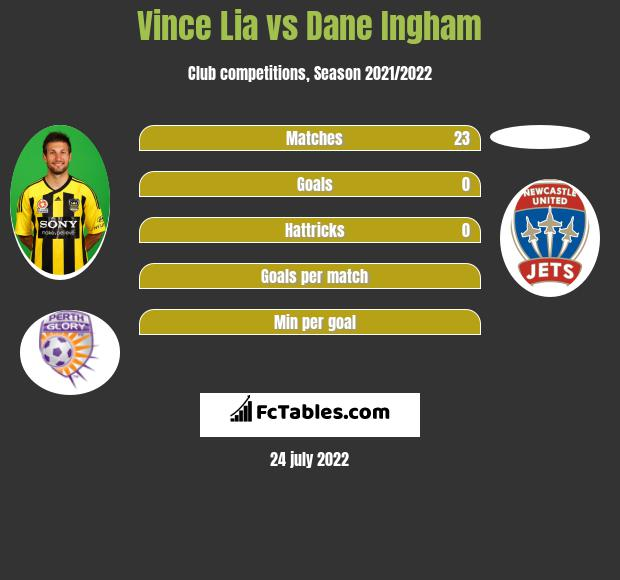 Vince Lia infographic statistics for Brisbane Roar FC