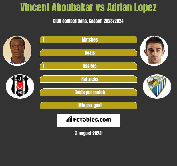 Vincent Aboubakar vs Adrian Lopez infographic