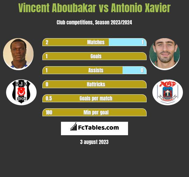 Vincent Aboubakar vs Antonio Xavier h2h player stats