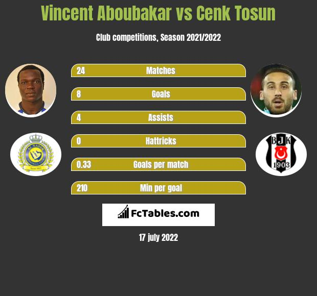 Vincent Aboubakar vs Cenk Tosun h2h player stats