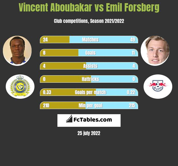 Vincent Aboubakar vs Emil Forsberg