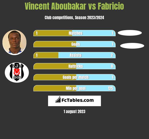 Vincent Aboubakar vs Fabricio h2h player stats