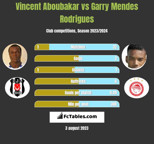 Vincent Aboubakar vs Garry Mendes Rodrigues h2h player stats