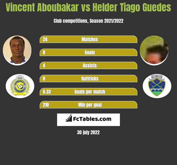 Vincent Aboubakar vs Helder Tiago Guedes