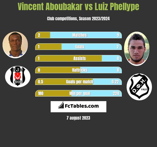 Vincent Aboubakar vs Luiz Phellype h2h player stats