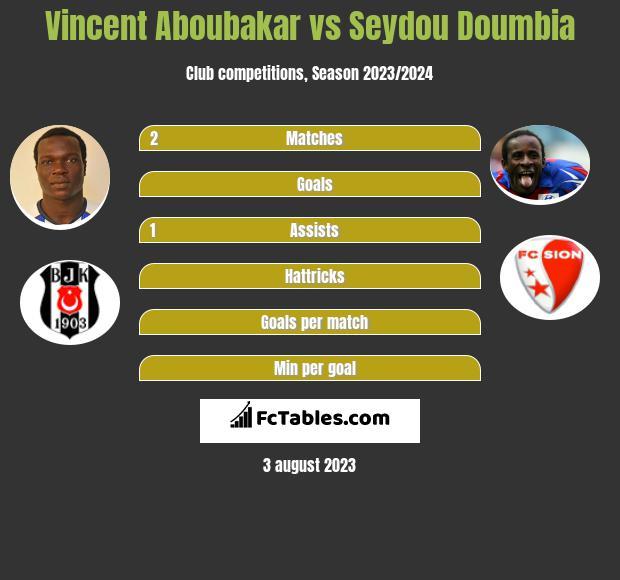 Vincent Aboubakar vs Seydou Doumbia h2h player stats