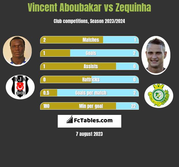 Vincent Aboubakar vs Zequinha infographic
